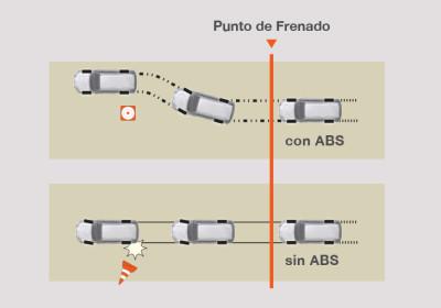 ABS con distribución electrónica de la fuerza
