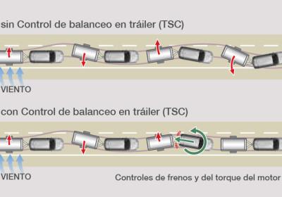 Control de balanceo de tráiler (TSC)