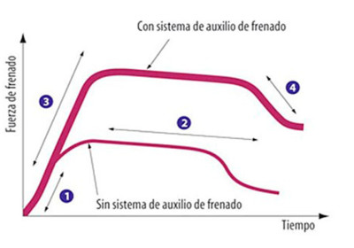 Sistema de asistencia de frenado (BA – Brake Assist)