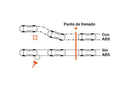 Frenos con sistema ABS con EBD