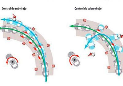 Control de Estabilidad (VSC) y Control de Tracción (TRC)