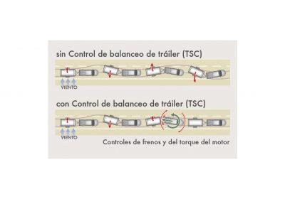 Control de balanceo de tráiler (TSC).