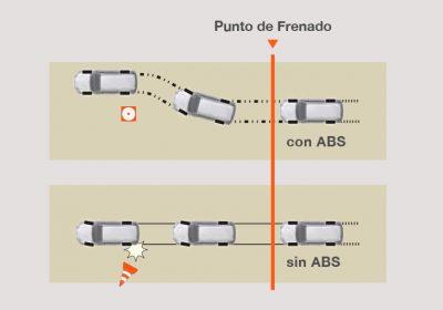 ABS con distribución electrónica de la fuerza de frenado (EBD) y sistema de frenado de emergencia (BA).